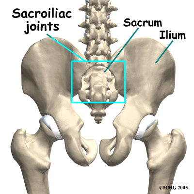 Sacroiliac Joint Pain Or Lower Back Pain Pilates 4 Physio